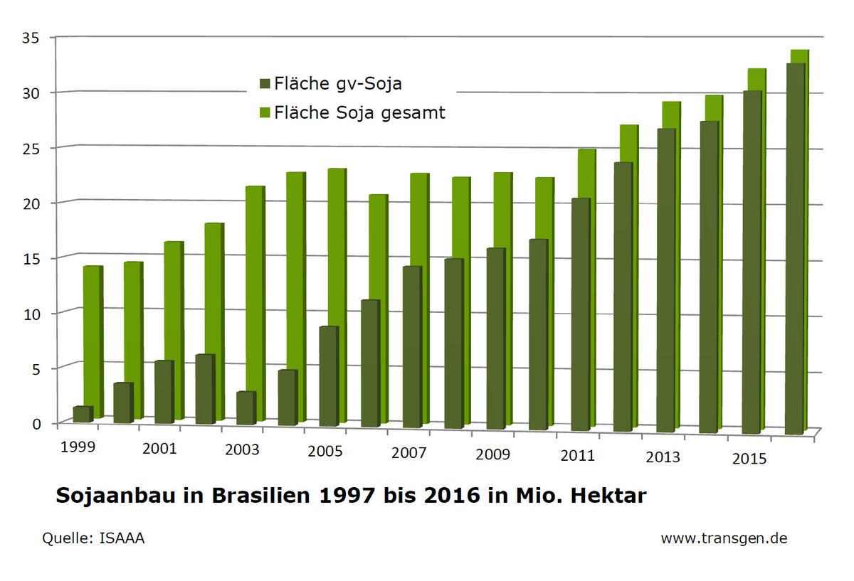 Sojaanbau Brasilien_1200x900f