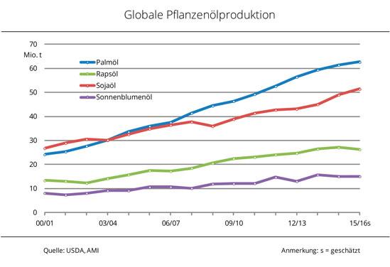 Globale_Pflanzenoelproduktion